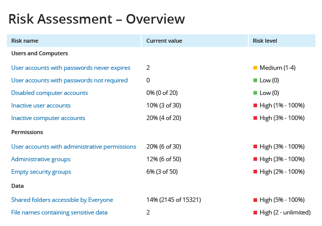 Enable continuous risk assessment