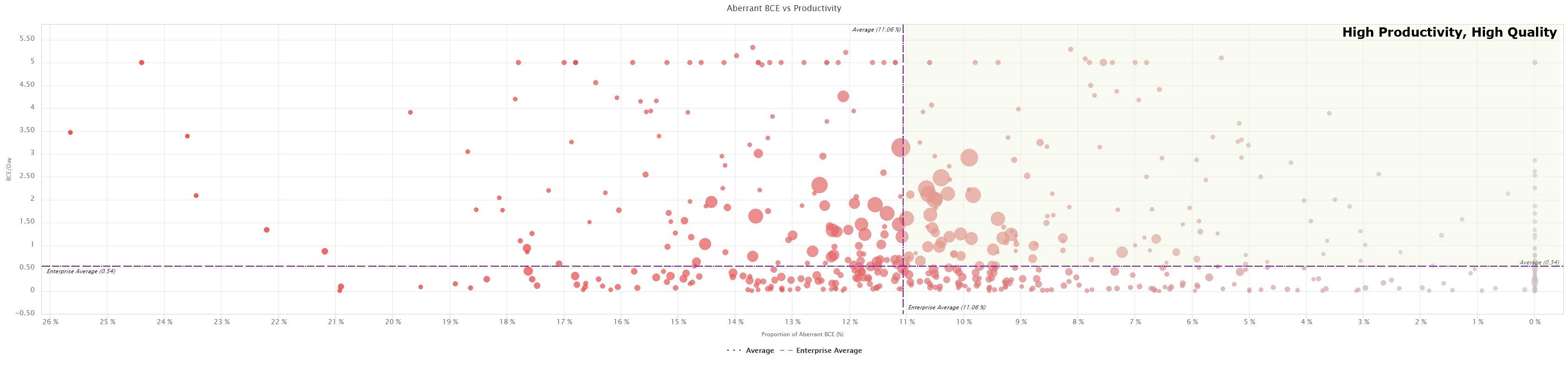 BlueOptima aberrant BCE vs productivity screenshot