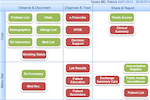 NephroChoice screenshot: Intuitively color-coded provider 'meaningful use' dashboards for ensuring compliance.
