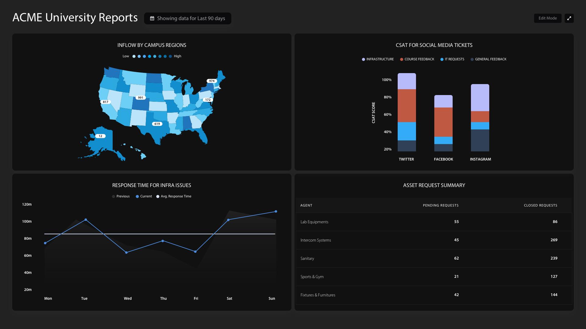 HappyFox BI Software - HappyFox BI customizable dashboards: university reports