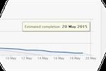 SprintGround screenshot: SprintGround provides estimated completion dates based on user assignments