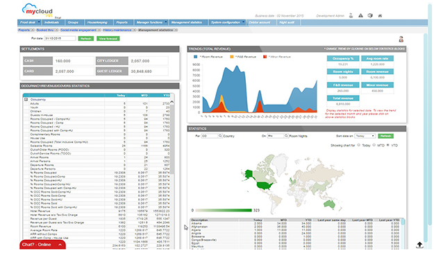 mycloud PMS Software - Analytics