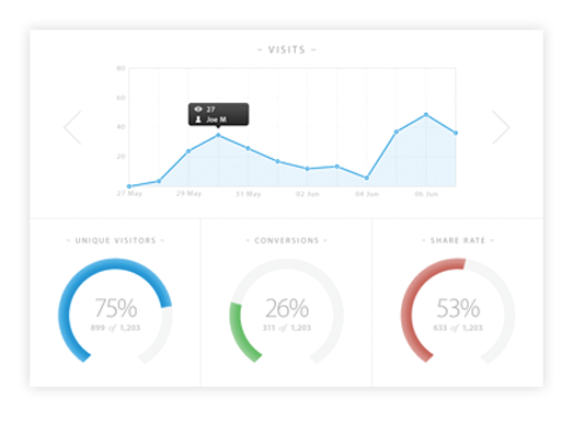 Measure individual user engagement with built-in analytics