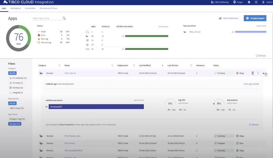 TIBCO Cloud Integration analytics