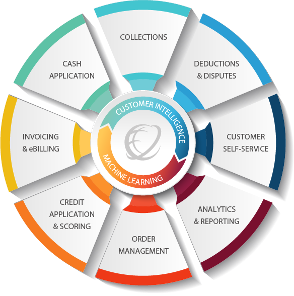 Cforia.autonomy Software - 1
