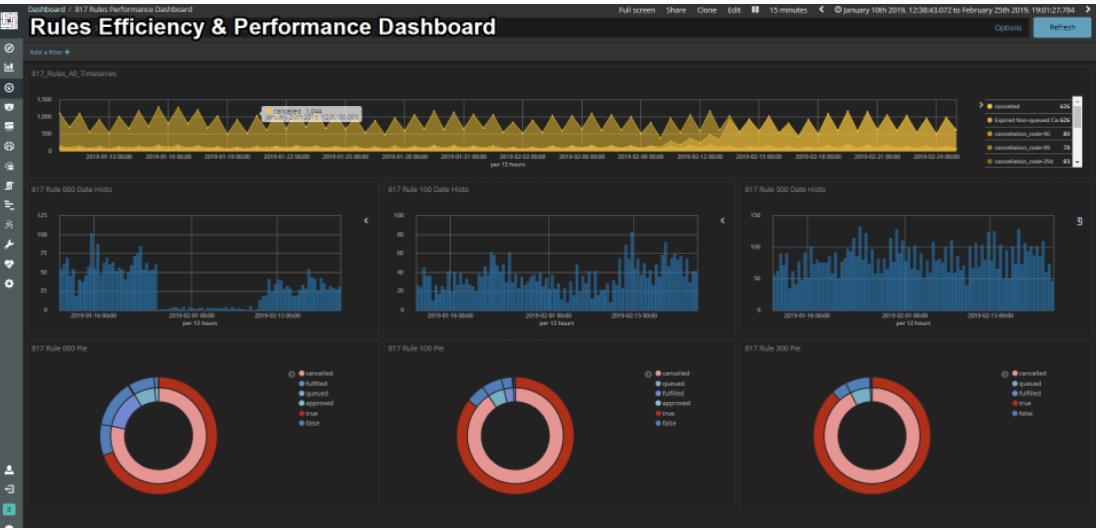 Fraud.net - performance dashboard