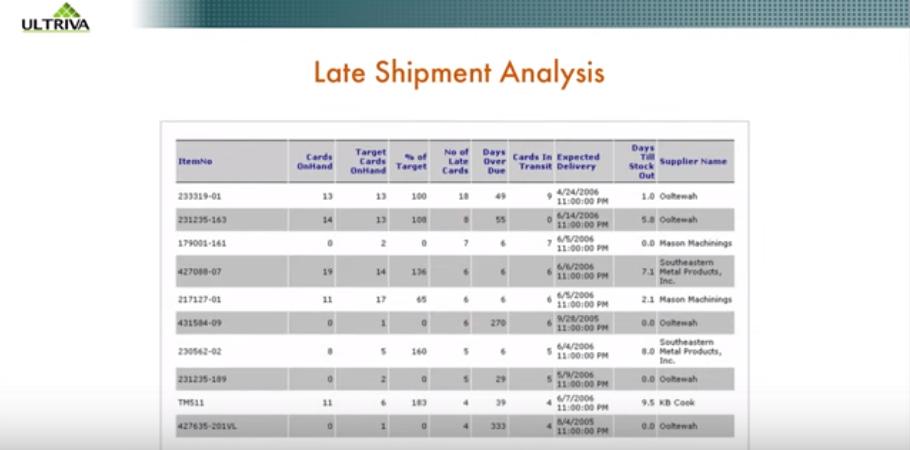 Late shipment analysis