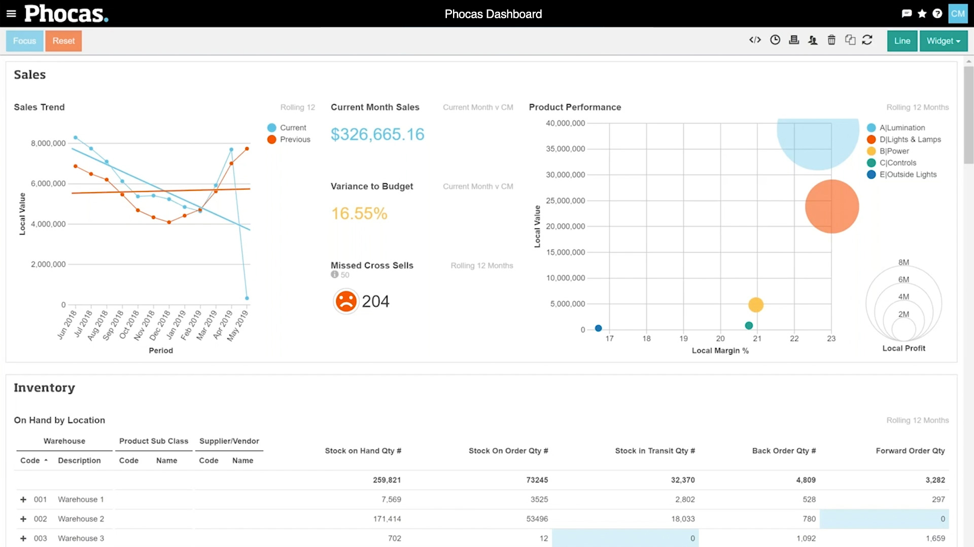 Sales inventory dashboard