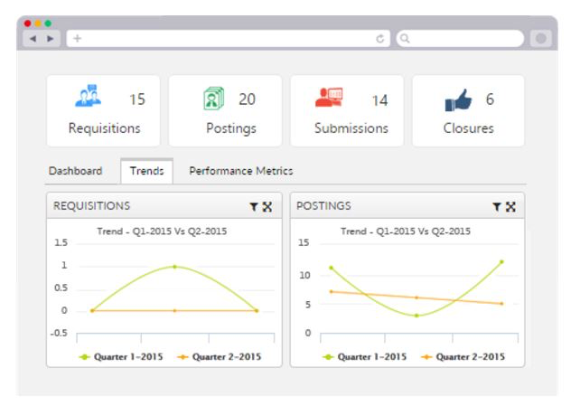Executive dashboard for operations and recruitment teams