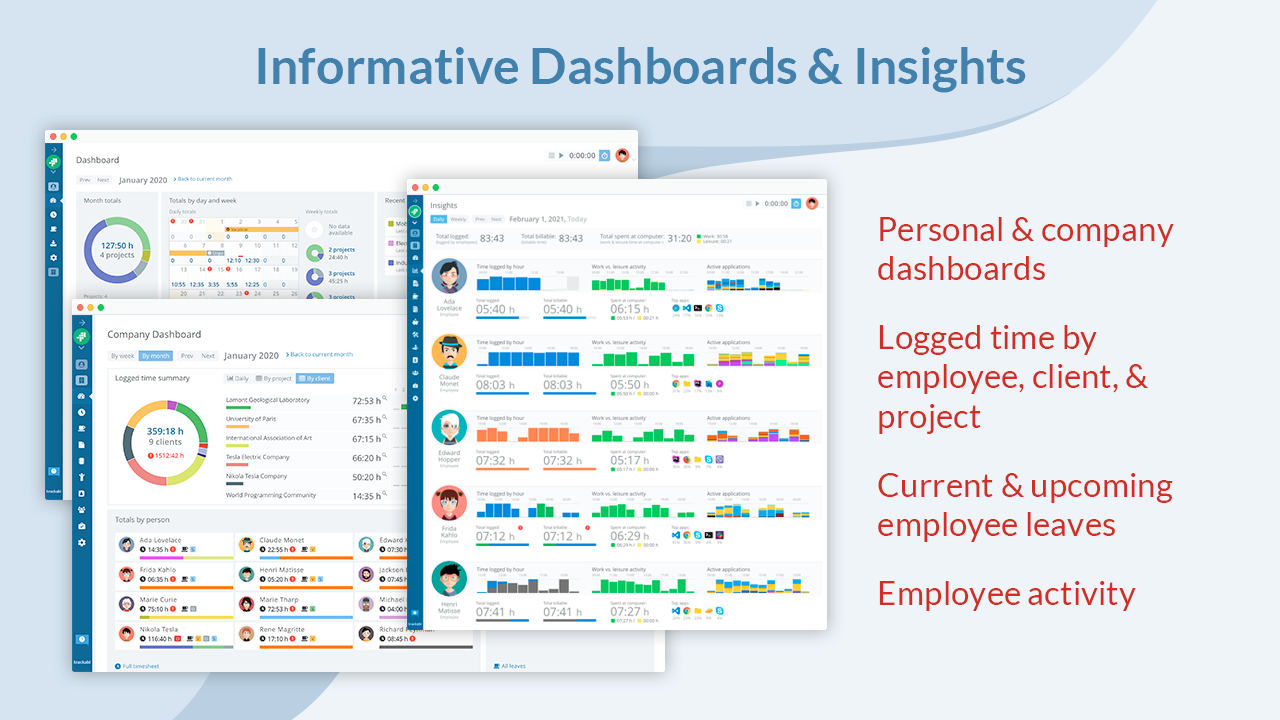 Informative Dashboards: A bird-eye view dashboard shows time worked summaries, employee absence days, and alerts about missing time reports (less time than expected).