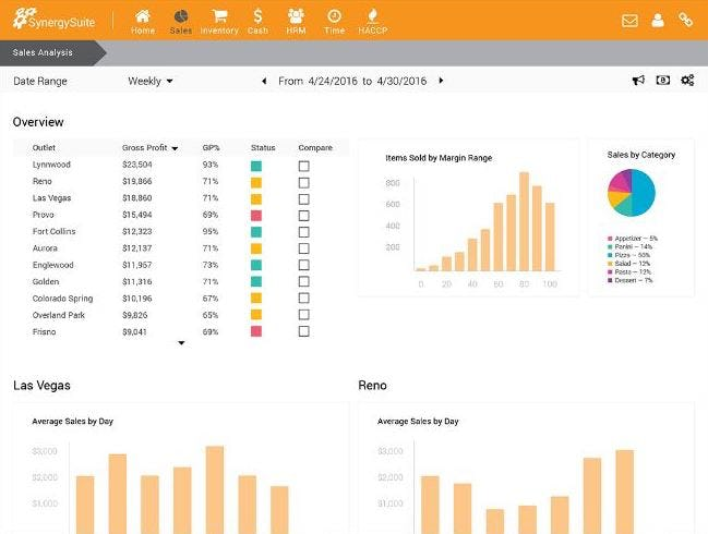 SynergySuite Software - Dashboard