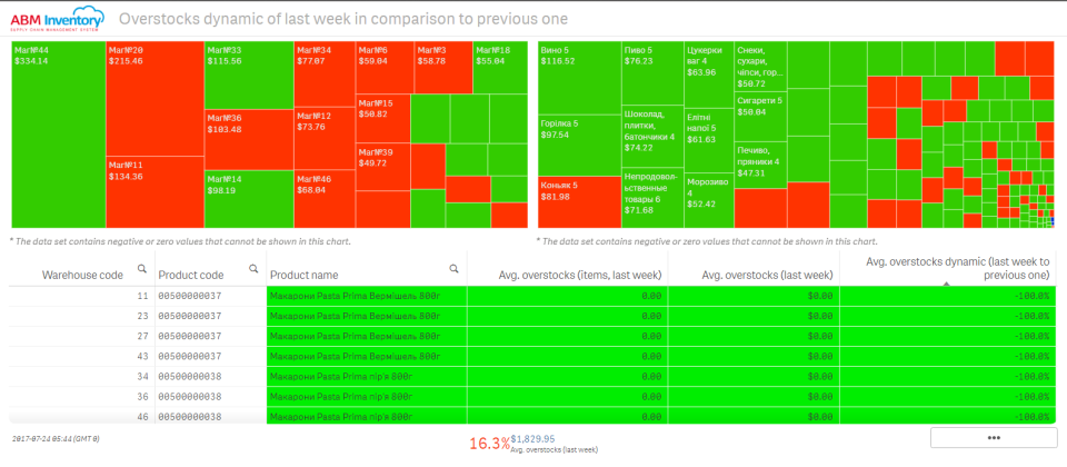 View the overstocks dynamic of the last week in comparison to a previous one