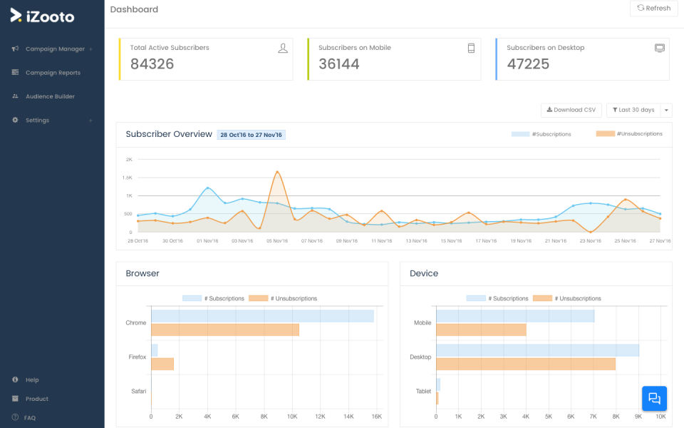 iZooto Pricing, Features, Reviews & Alternatives | GetApp