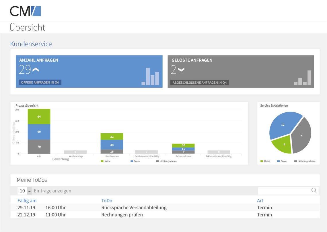 ConSol CM/Customer Service quality analysis