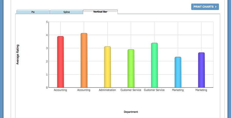 Dashboard - Average Rating