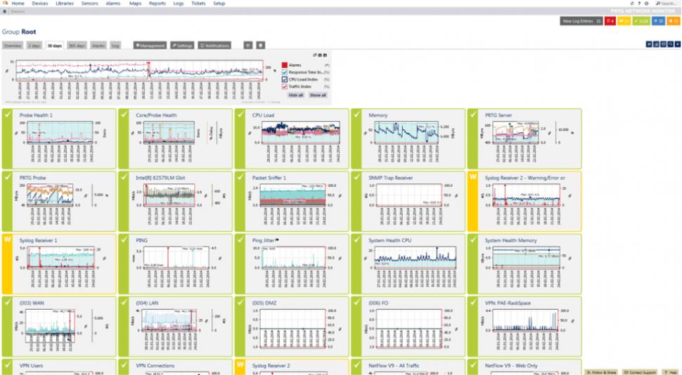 PRTG Network Monitor Software - Bandwidth utilization