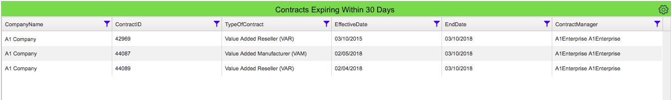 Contract Dashboard Expiring