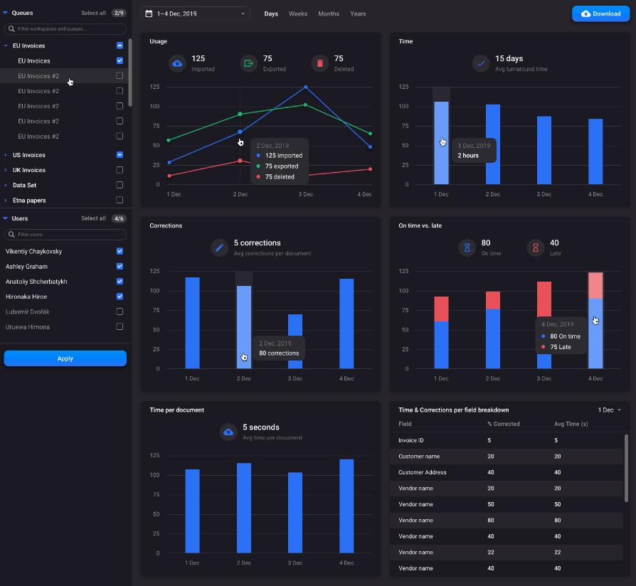 Rossum Software - Rossum Reporting dashboard