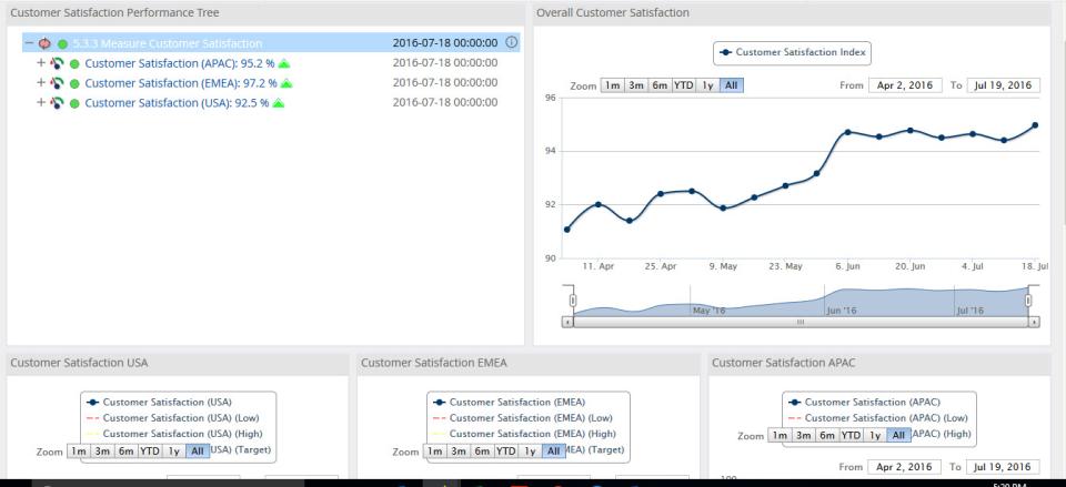 iGrafx Software - Performance Dashboards