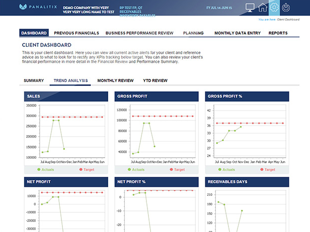 Panalitix users can view trend analysis graphs for each of their clients' businesses