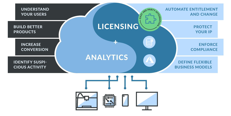 Licensing & Analytics