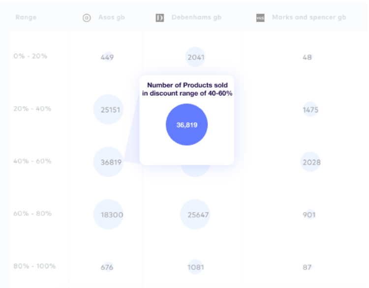 Greendeck pricing tool screenshot