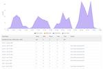 Capture d'écran pour PagerDuty : Reports & analytics