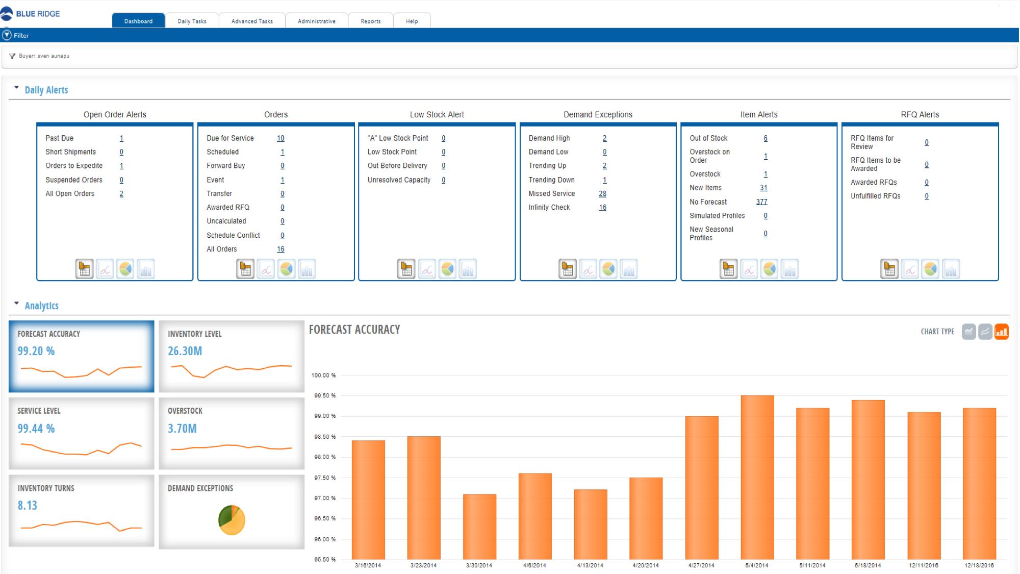 Blue Ridge Platform Software - Dashboard