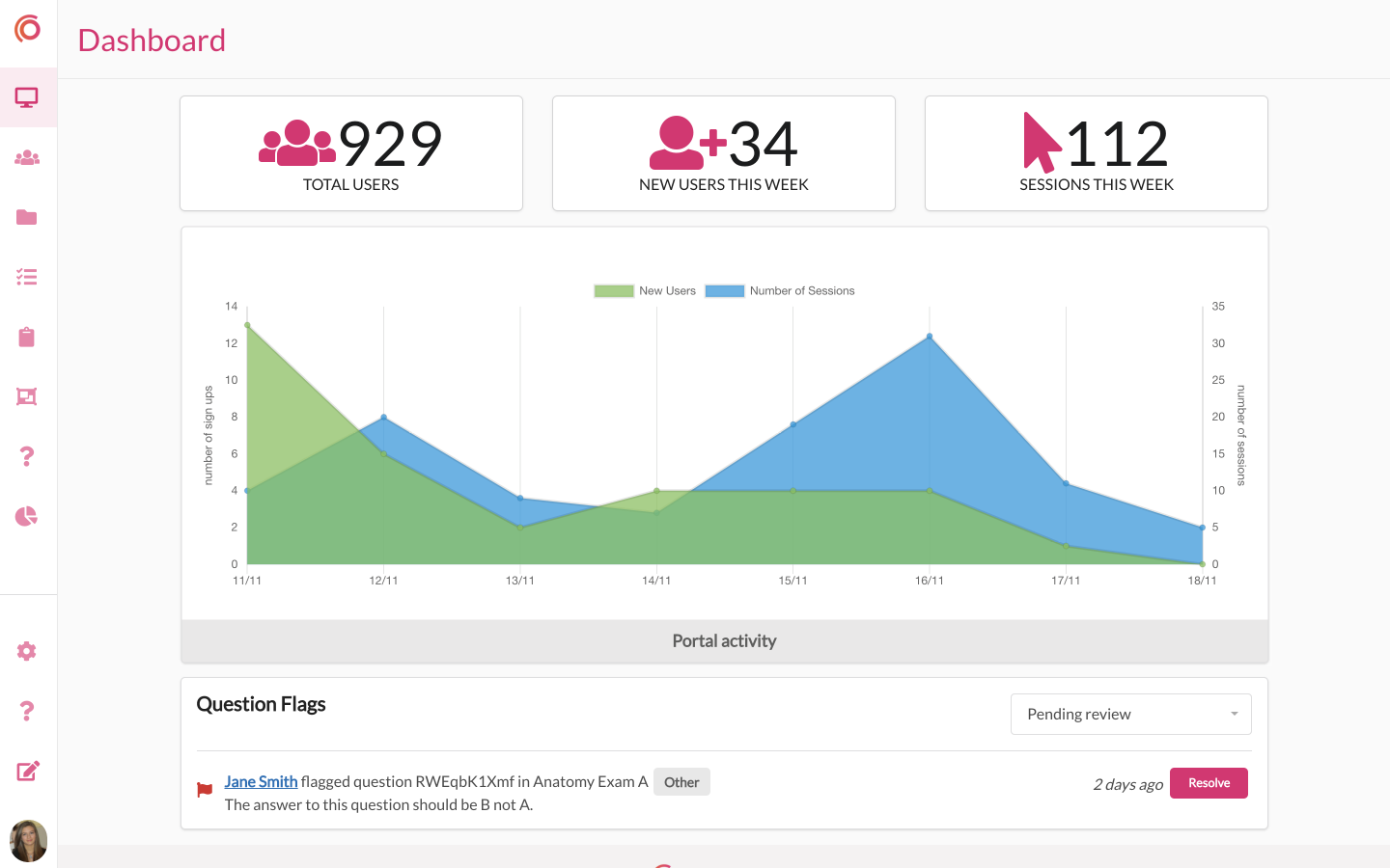 As an admin, your dashboard allows you to see various user stats and question flags made by your learners.