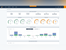 Lawmatics Software - The analytics dashboard is hardwired to give you the data you need in an easily digestible format. Big picture stats and KPIs such as how many leads came into the firm, conv. rates, forecasting, goals, source tracking, etc can all be tracked in one place.