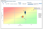 Oracle Cloud HCM screenshot: Forecast performance to more accurately predict outcomes and lead to better decision-making