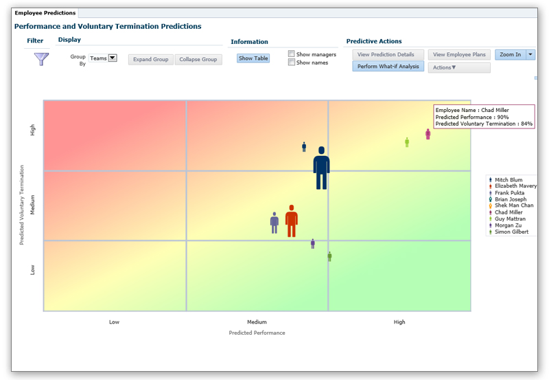 Forecast performance to more accurately predict outcomes and lead to better decision-making