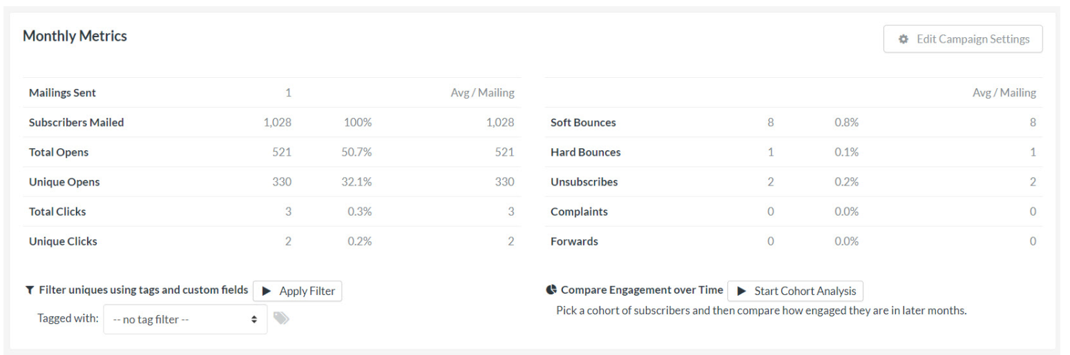 FeedBlitz performance metrics