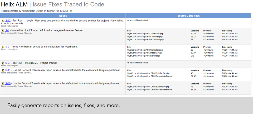 Integration with Helix ALM allows for comprehensive historical reporting on issues and fixes traced to code