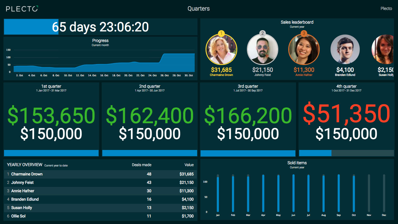 Plecto dashboards allow users to visualize important information on an unlimited number of dashboards