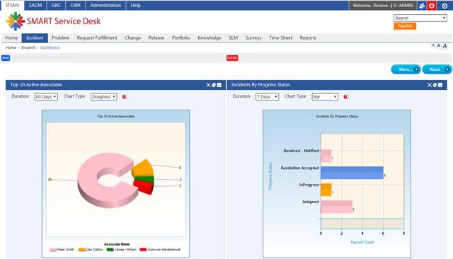 SMART SERVICE DESK ITSM Software - Incident dashboard