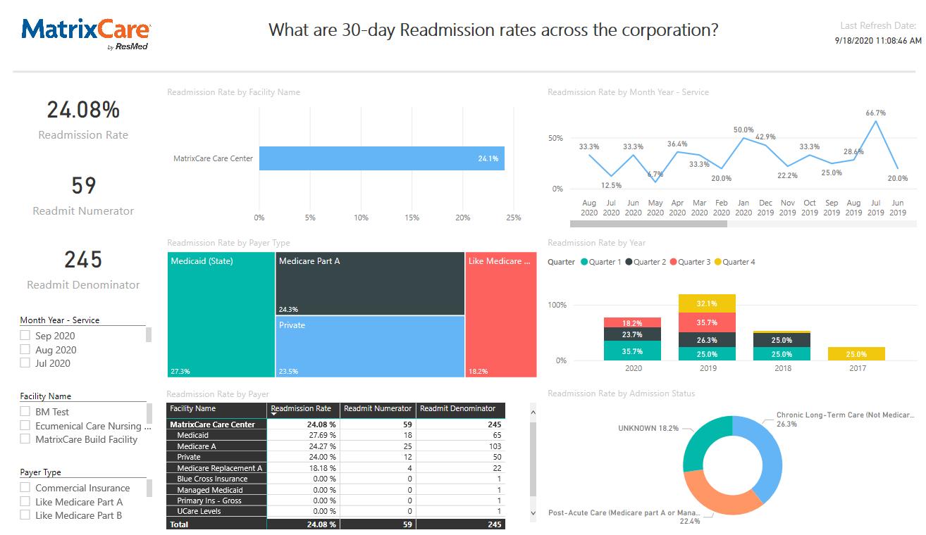 Analytics - readmission rates