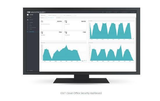ESET Cloud Office Security dashboard