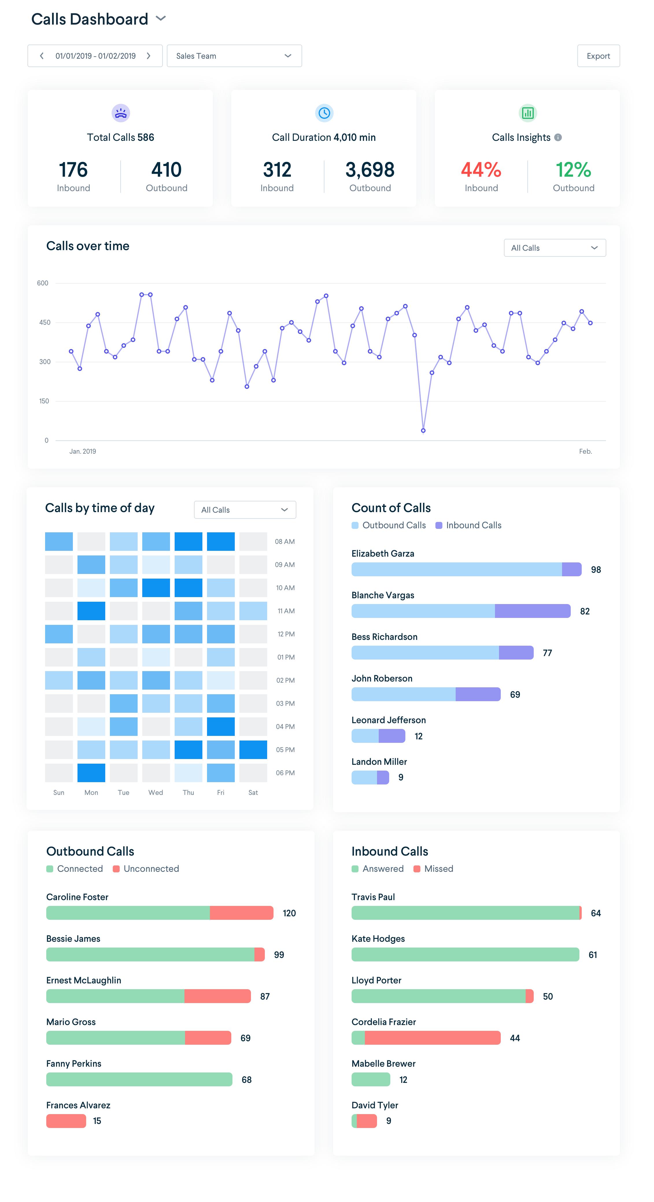 TalkChief Software - In-depth analytics