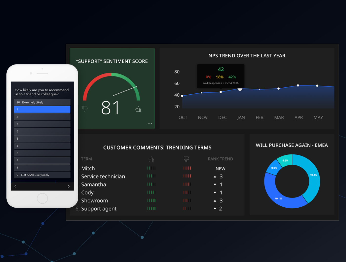 Monitor key metrics with GetFeedback's Real-Time Dashboards and Text Analytics