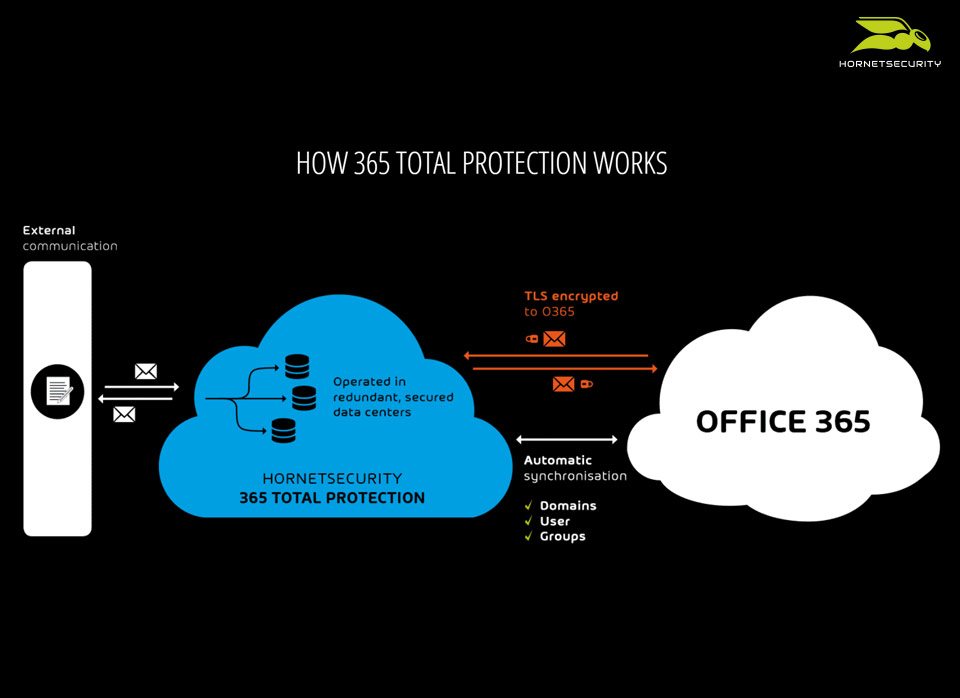 365 Total Protection Software - 3