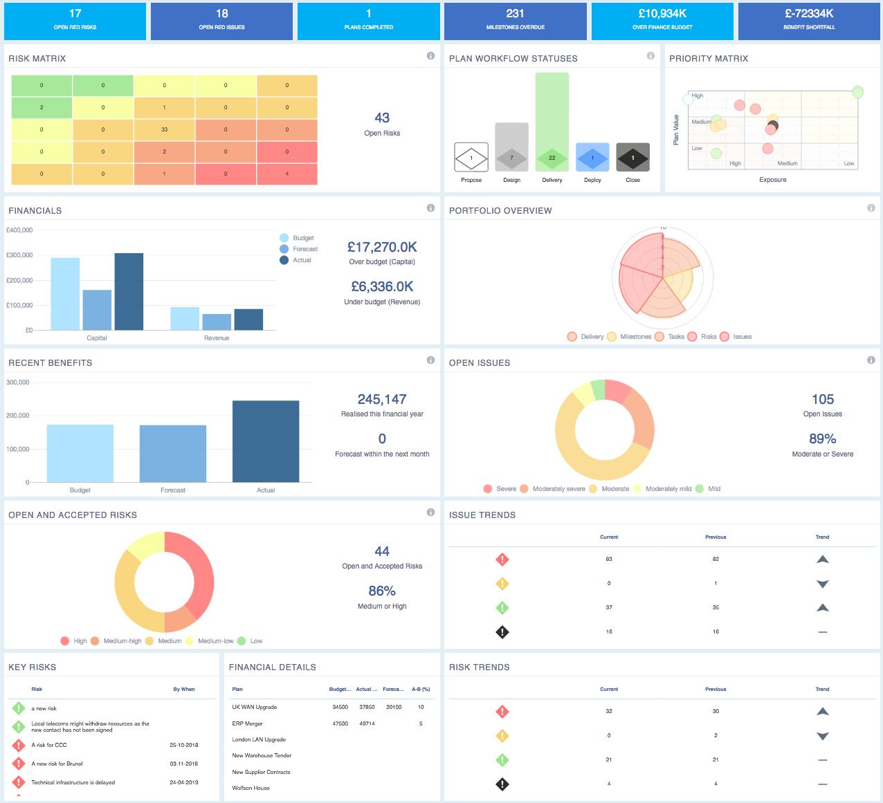 Portfolio Dashboard with Configurable dashlets