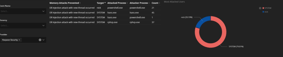 Cybrhawk SIEM ZTR attack reports