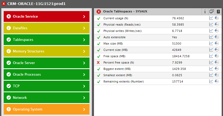 Color-coding in eG Enterprise provides users with information at a glance