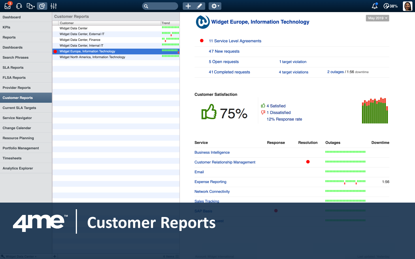 Providers can see how well they are performing for each of their customers in real time.
