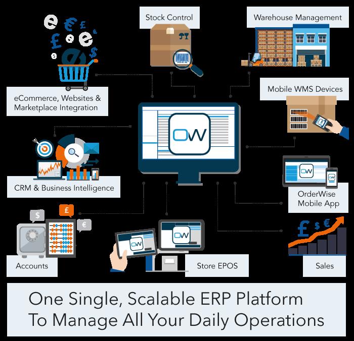 Class-leading ERP Softwar