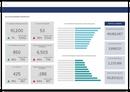 Xactly accounting model dashboard