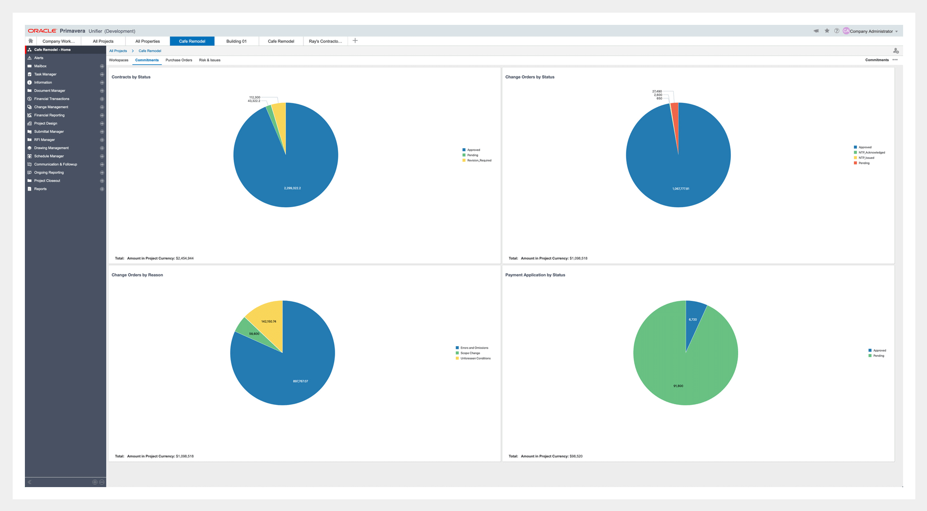 Primavera Unifier dashboards and reporting