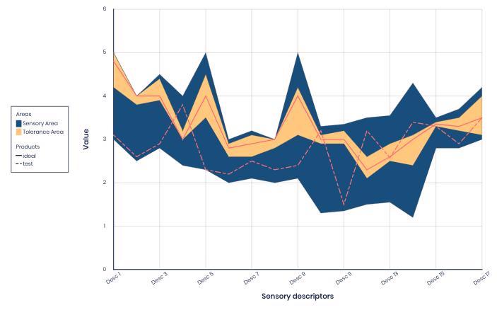 ZENPLOT create area charts