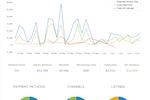 Xola Screenshot: Analytics and Reporting